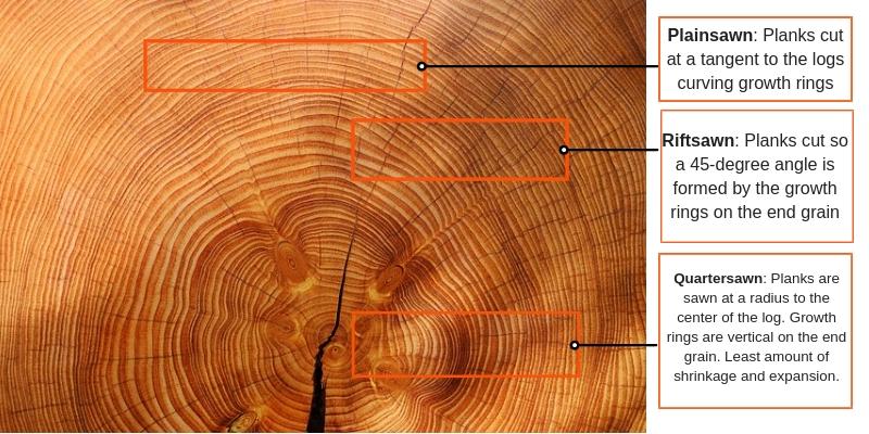 How to buy hardwood